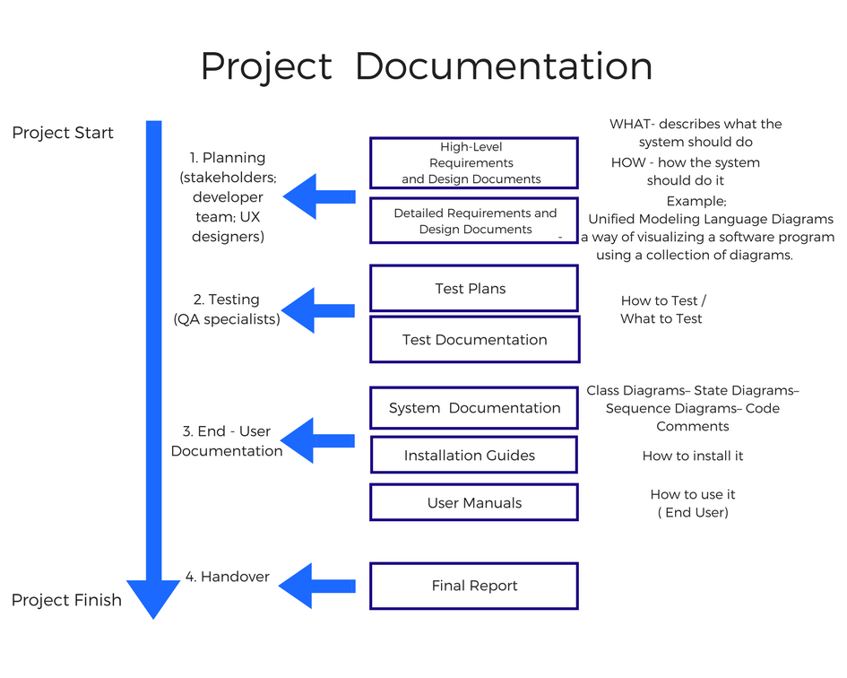 Project Documentation Types