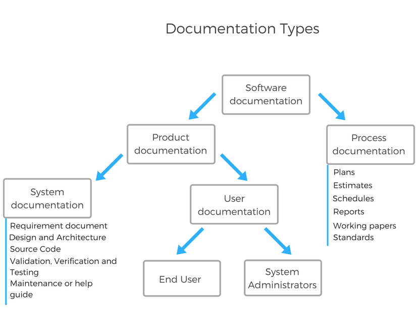 a clear technical document includes which element