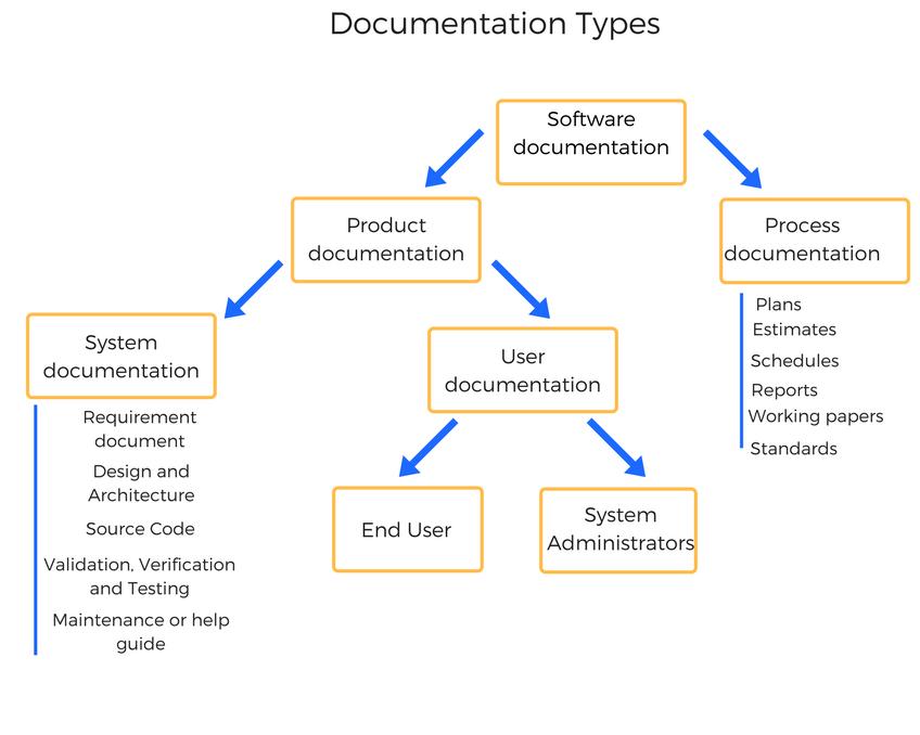 Documentation Types.