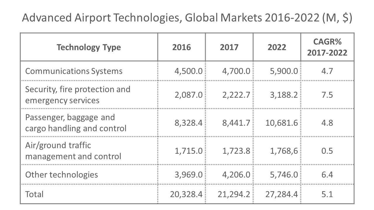 Advanced Airport Technologies, Global Markets 2016-2022
