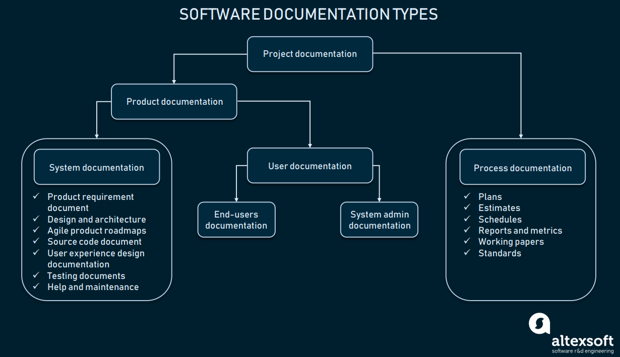 Technical Documentation in Software Development | AltexSoft