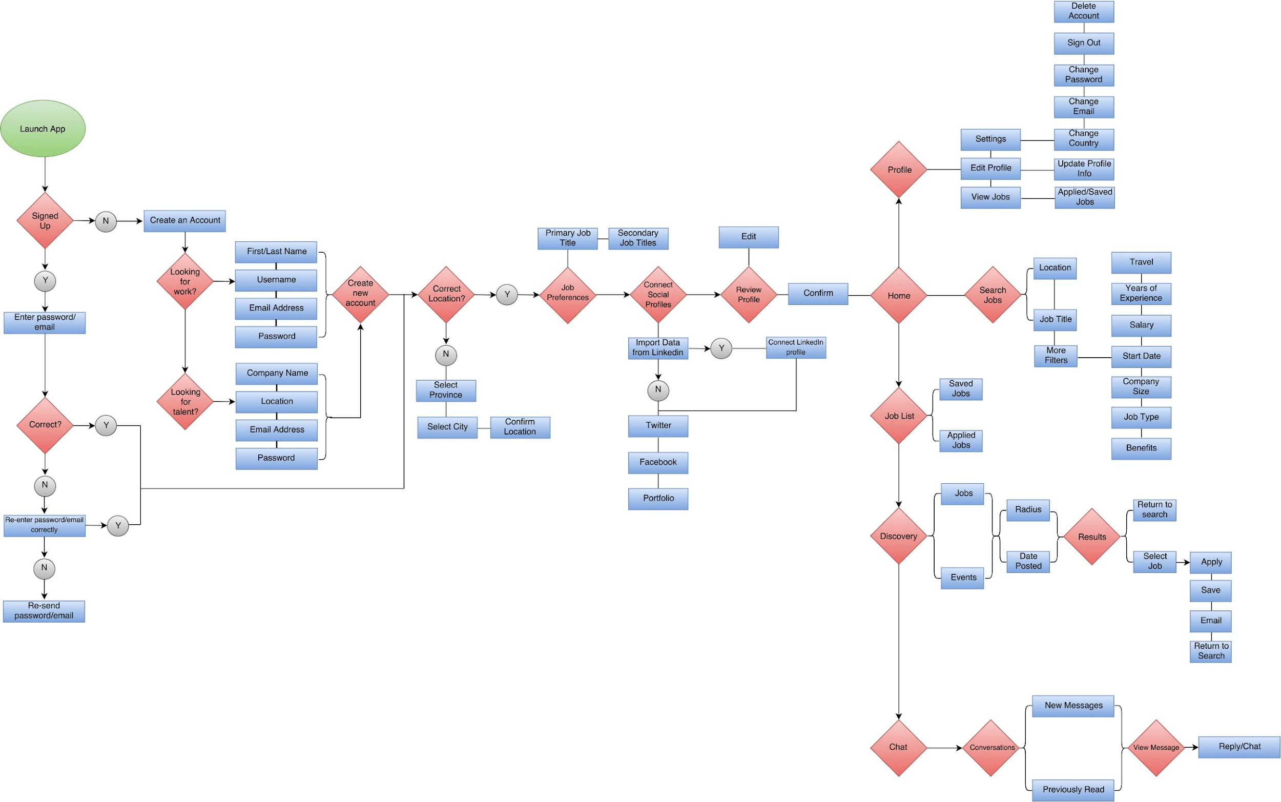 User flow scheme example