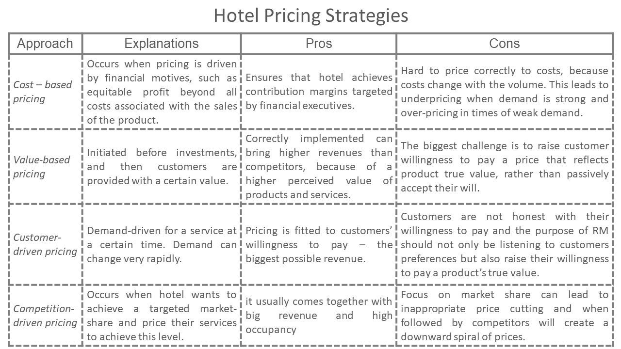 Hotel Pricing Strategies