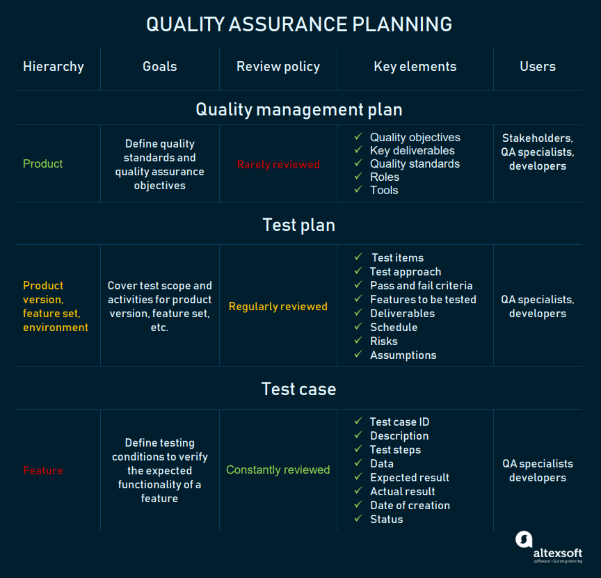 quality assurance plans and documents