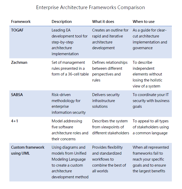 Enterprise Architecture Frameworks: Documenting Your Roadmap