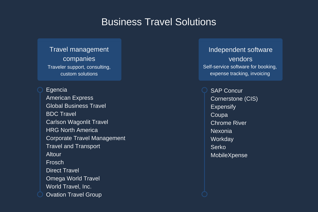 Corporate Travel Management: Technological Transformation in