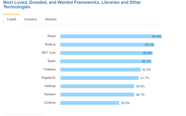 Most loved Dreaded, and Wanted Frameworks, Libraries and Other Technologies