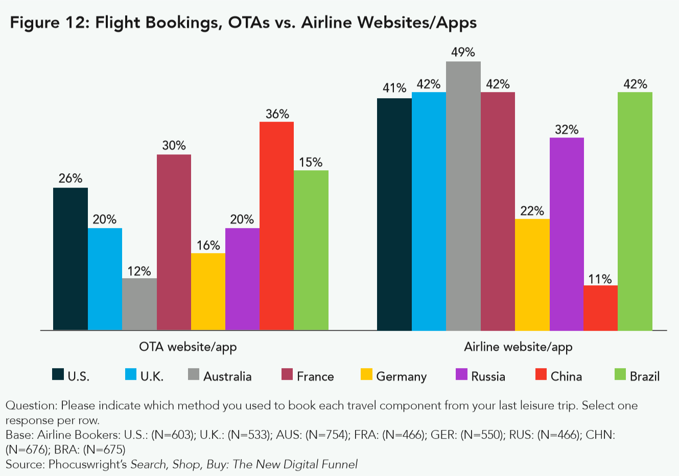 direct bookings OTAs vs airlines