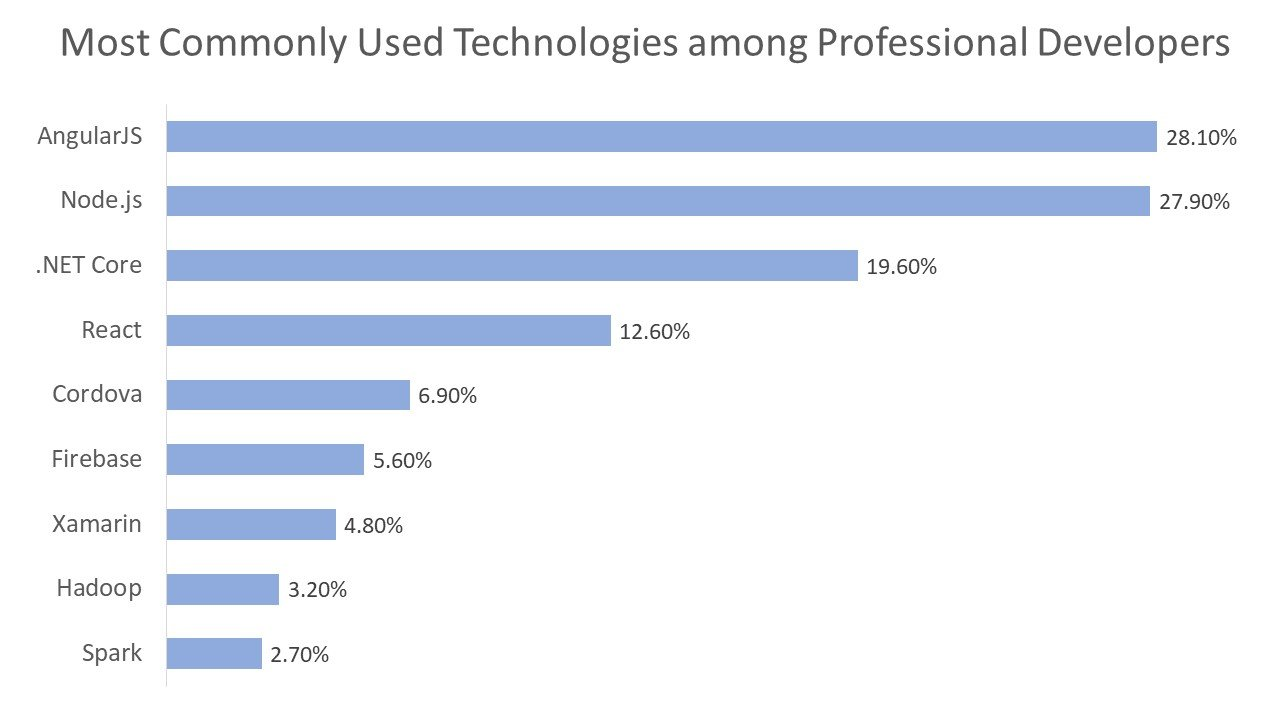 Most Commonly Used Technologies among Professional Developers