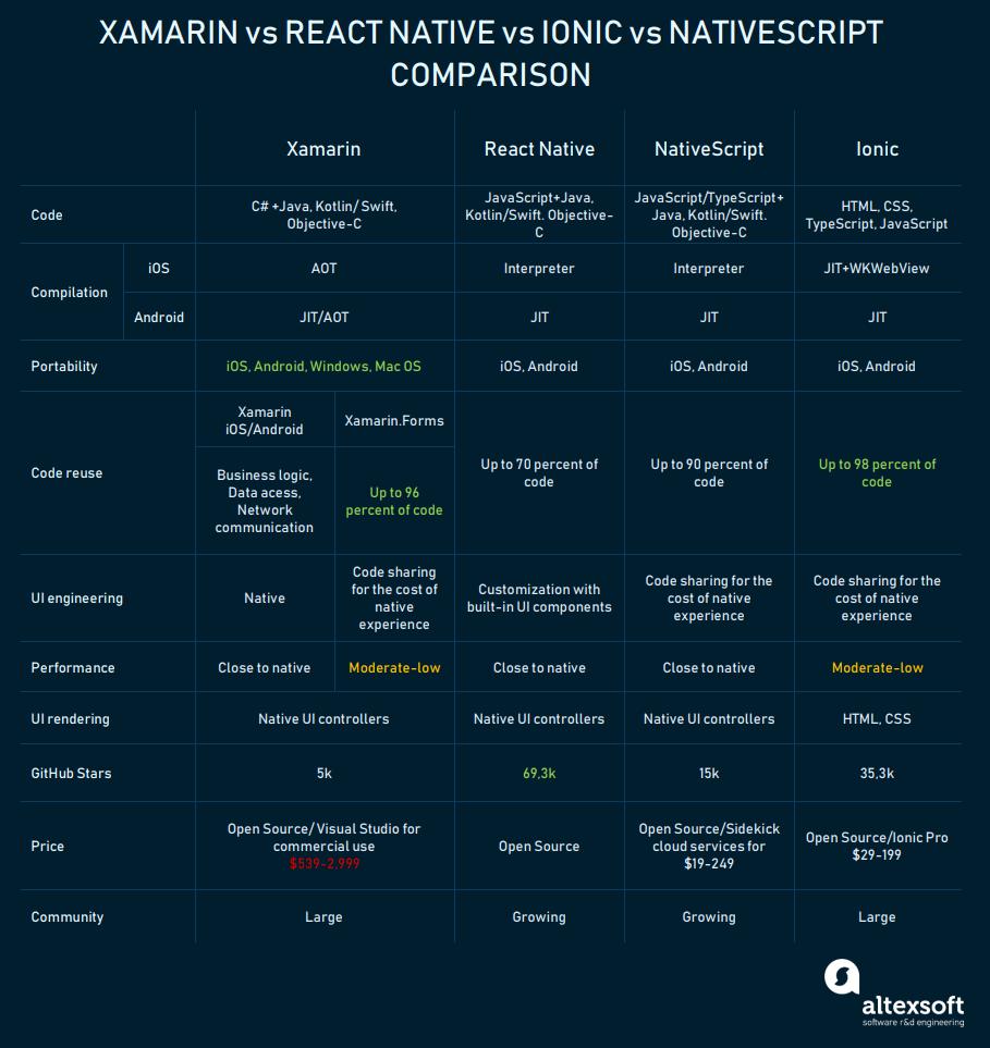 Xamarin vs Ionic vs React vs NativeScript comparison