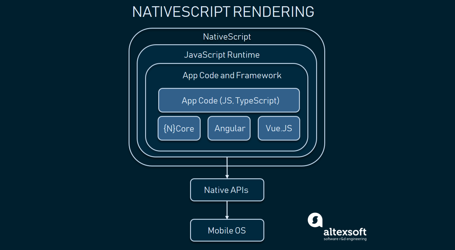 Xamarin vs React Native vs Ionic vs NativeScript: Cross-platform