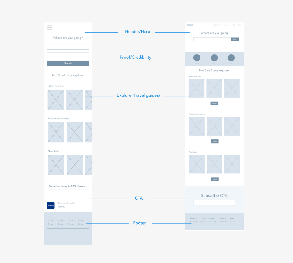 How To Plan A Website Redesign Stages Approaches Principles