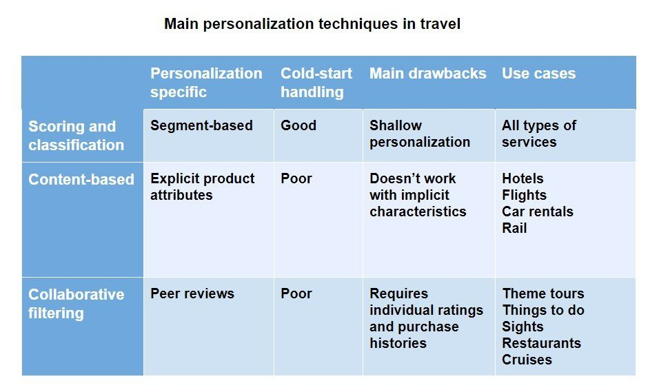 Main personalization tecgniques in travel