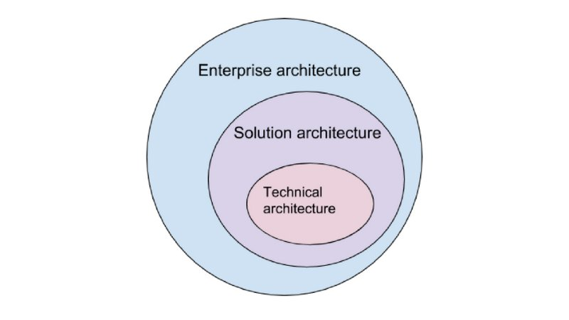 Who Is Solution Architect: Role and Responsibilities | AltexSoft