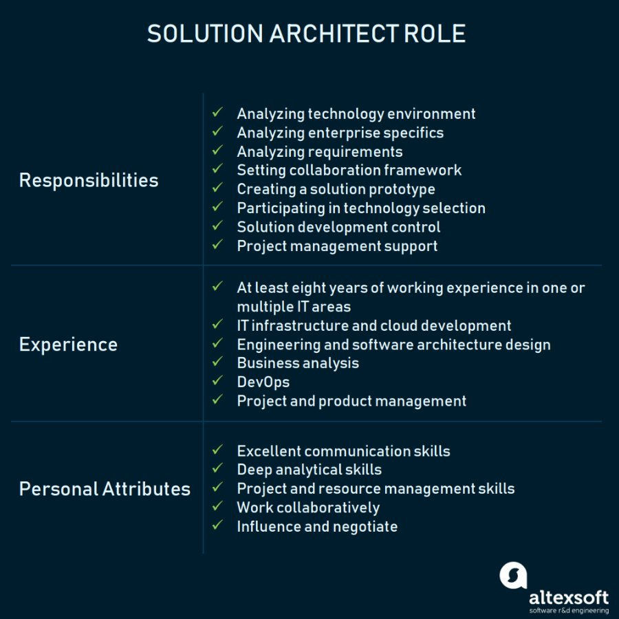 Who is Solution Architect: Processes, Role Description