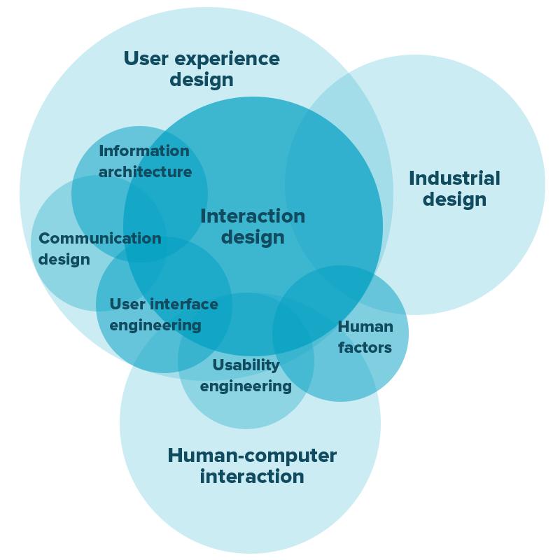 Human-Computer Interface Design