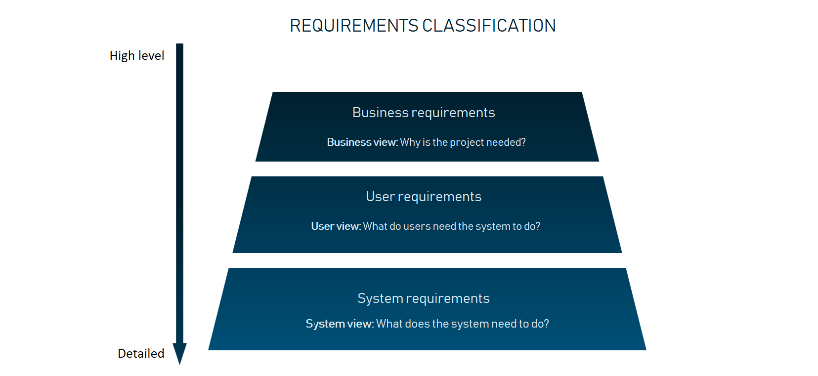Functional and Non-functional Requirements: Specification and Types