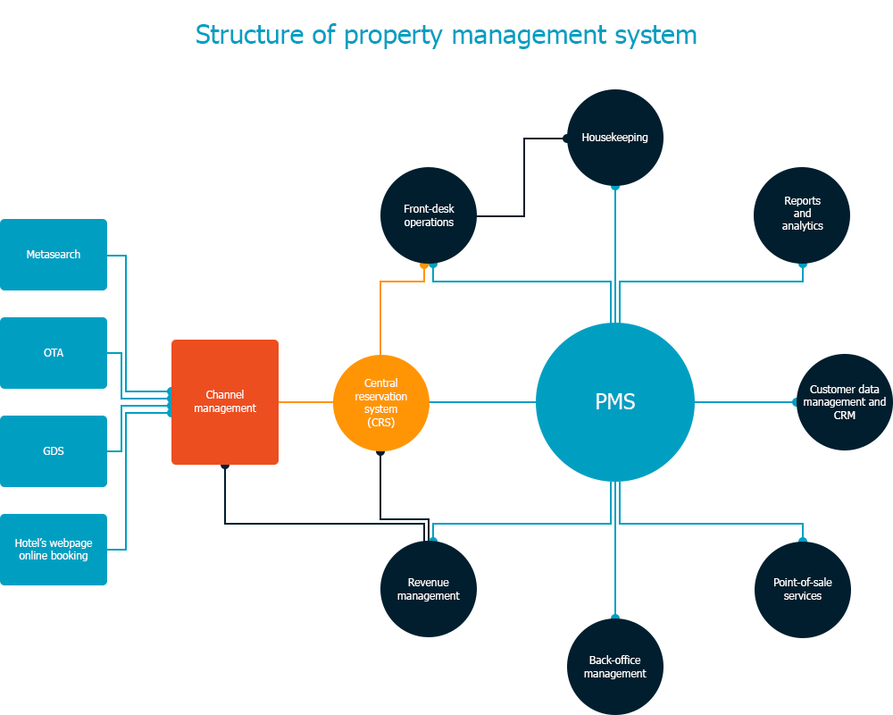 structure of property management system