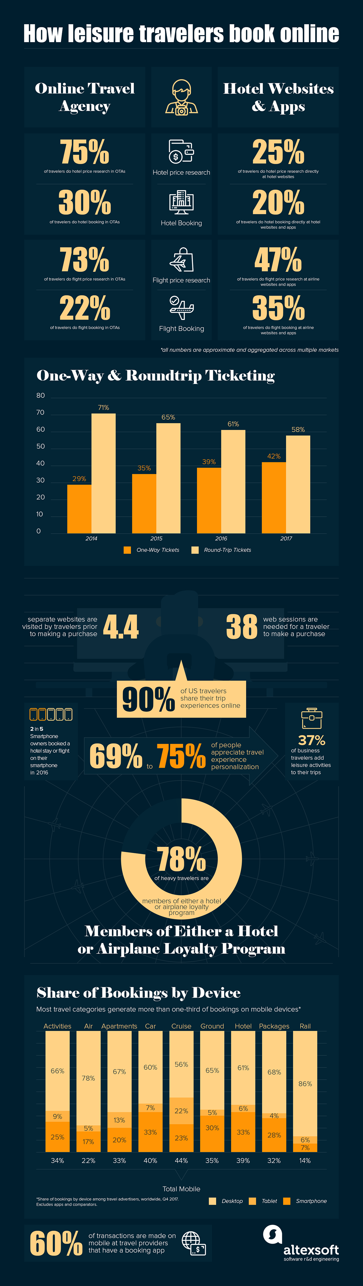 leisure travel stats infographic