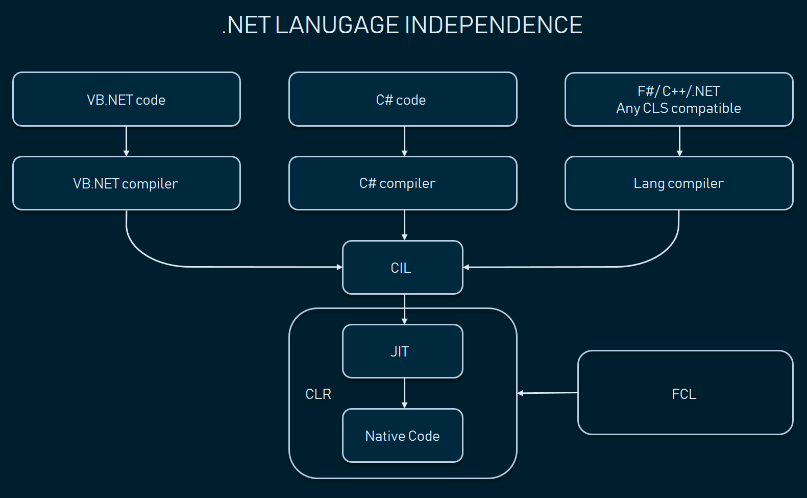 The Good And The Bad Of Net Framework Programming