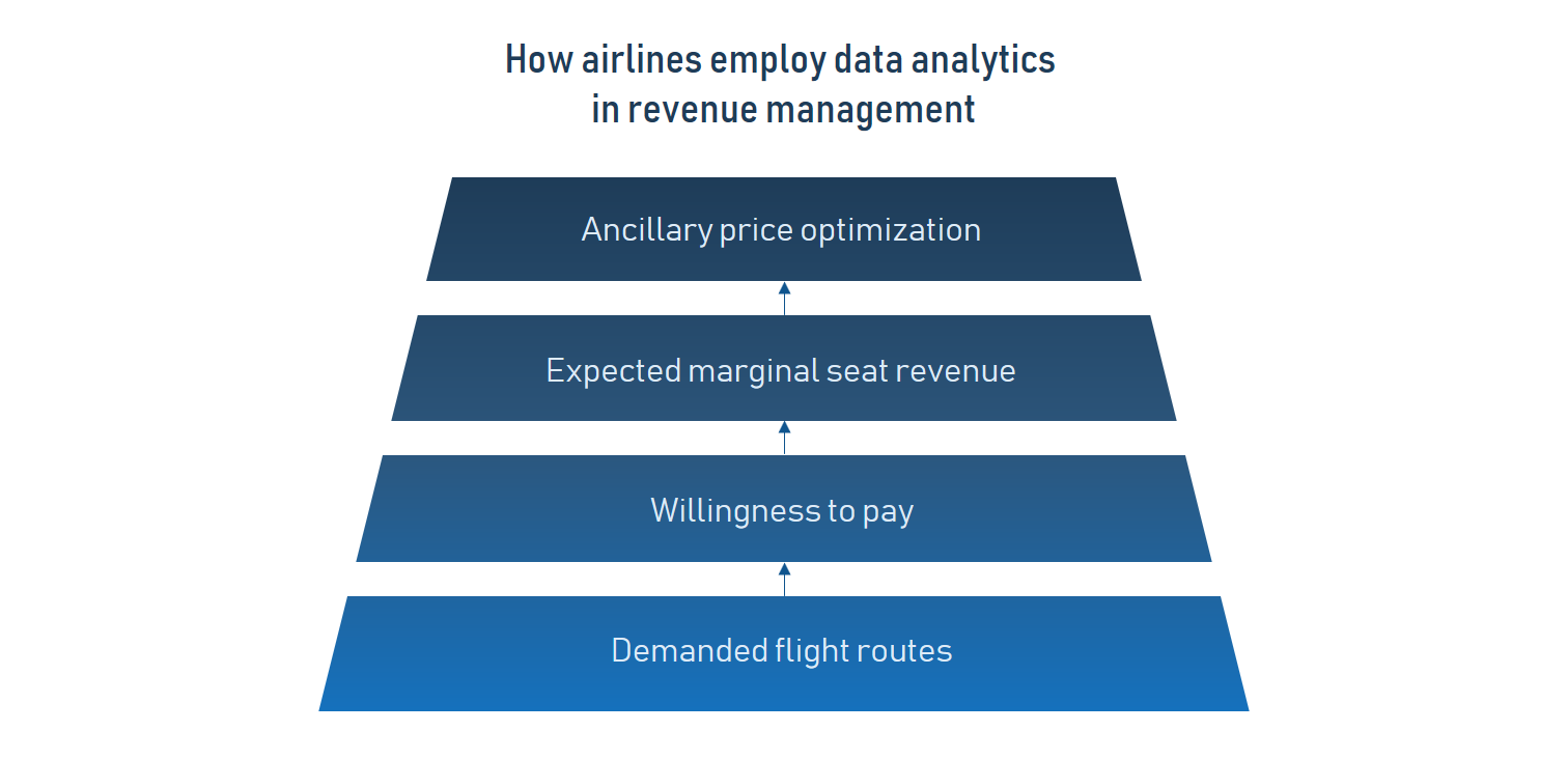 7 Ways How Airlines Use Artificial Intelligence in