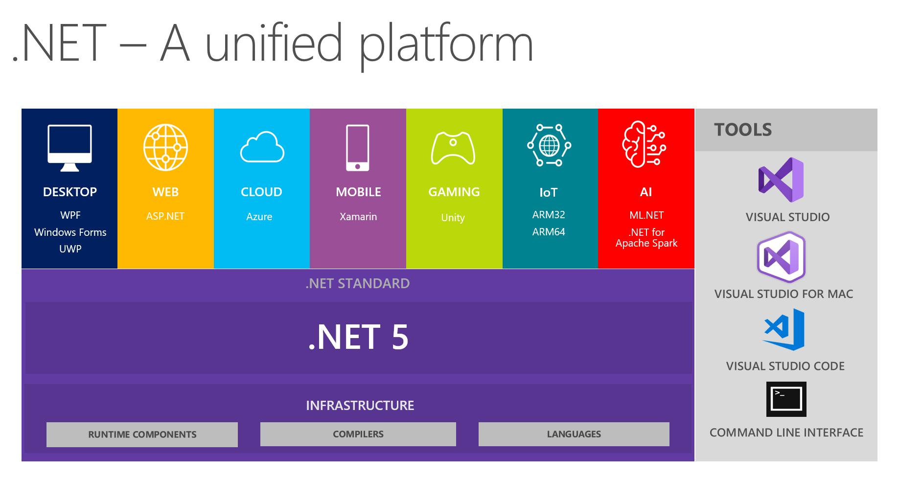 What is .NET Framework .Net Programming Explained   AltexSoft