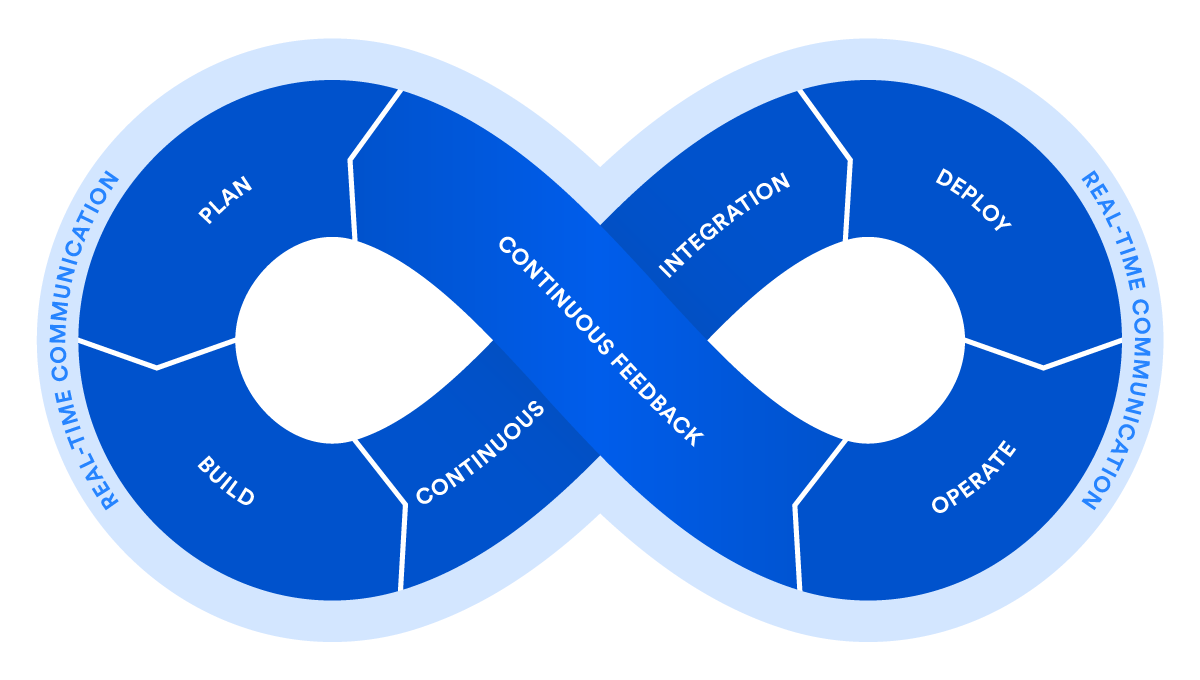 DevOps: Principles, Practices, and DevOps Engineer Role