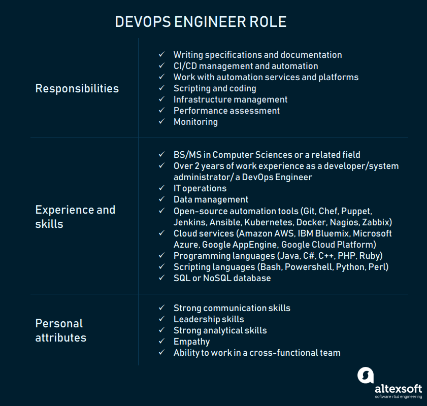 DevOps: Principles, Practices, and DevOps Engineer Role | AltexSoft