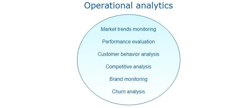 Operational analytics