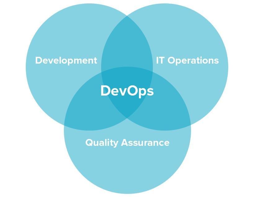 What DevOps looks like