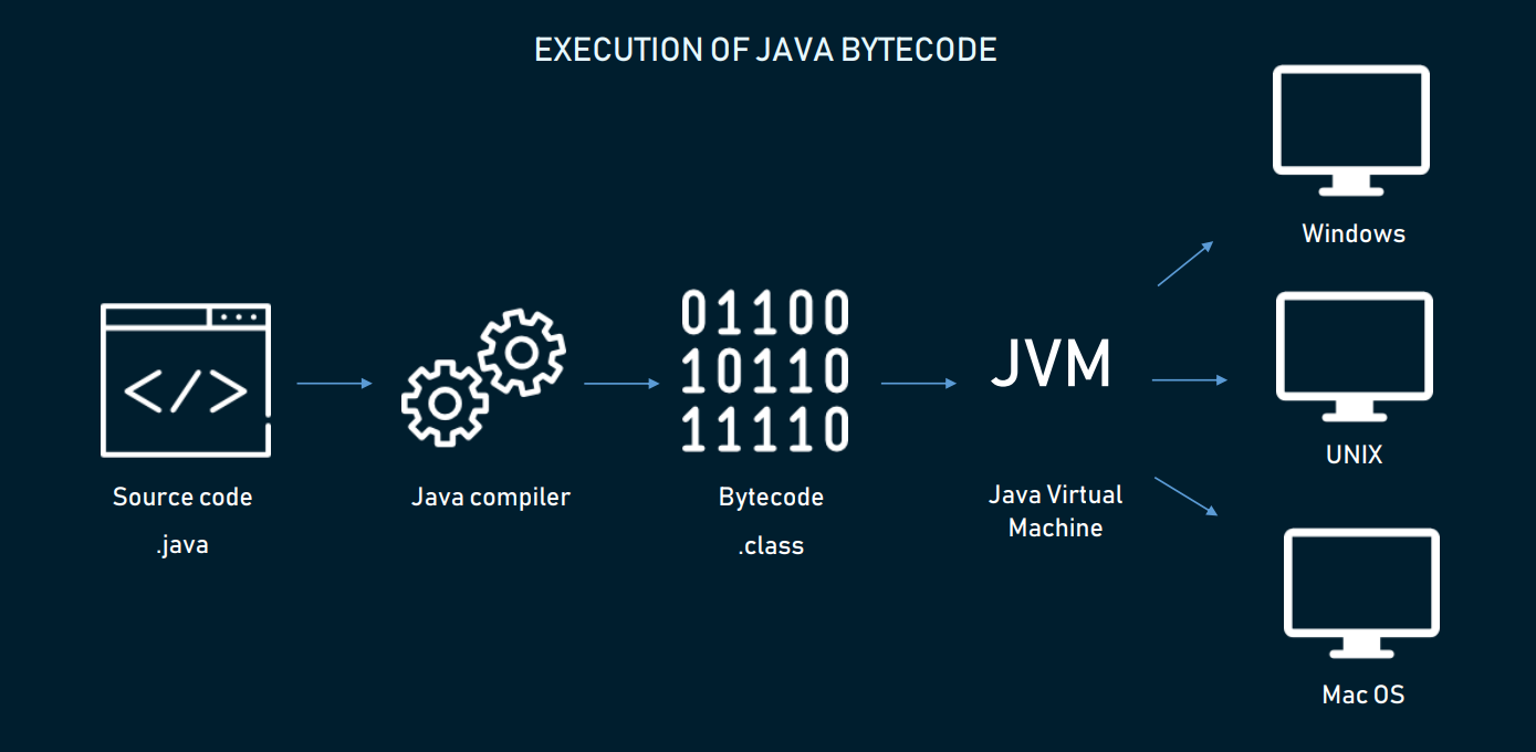 WORA approach in Java