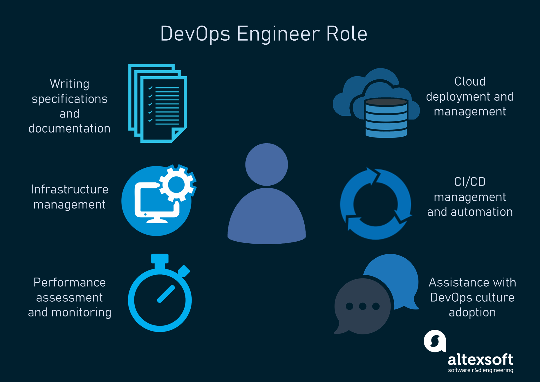 DevOps: Principles, Practices, Tools and DevOps Engineer Role | AltexSoft