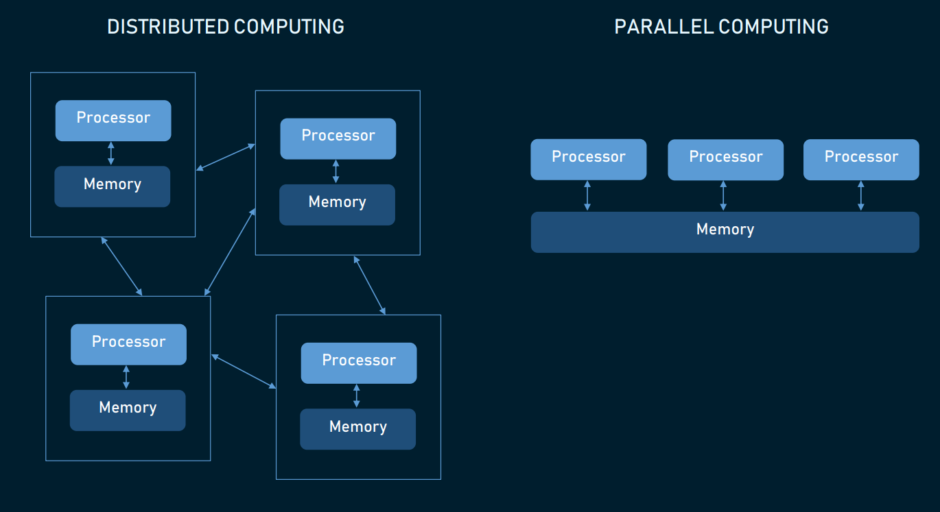 distributed vs parallel computing