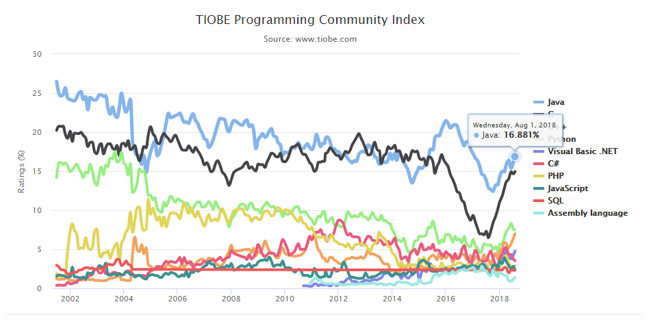 tiobe index java