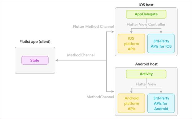 Flutter или Xamarin: сравнение инструментов кросс-платформенной мобильной разработки