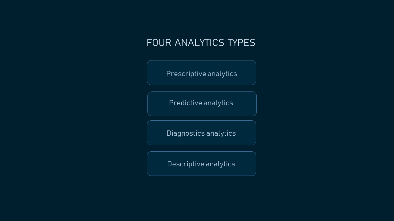 Four analytics types
