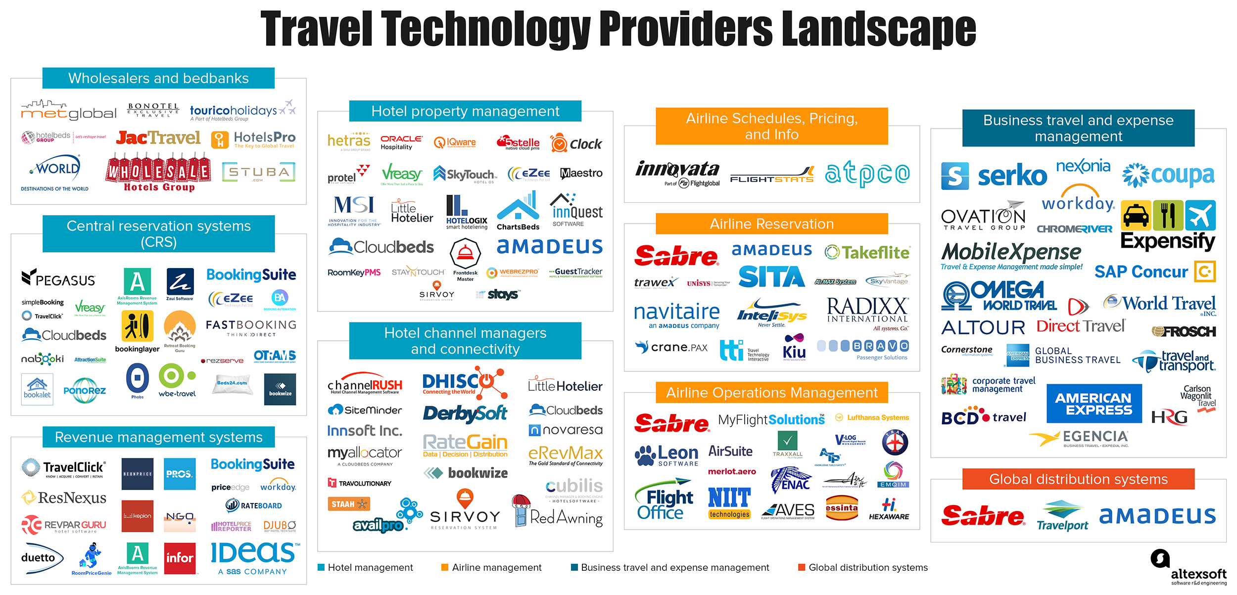 Travel Technology Providers Landscape [Infographic] | AltexSoft