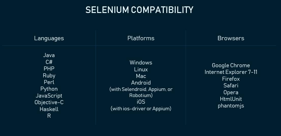 selenium compatibility