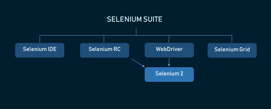 The Good and the Bad of Selenium Test Automation Tool | AltexSoft