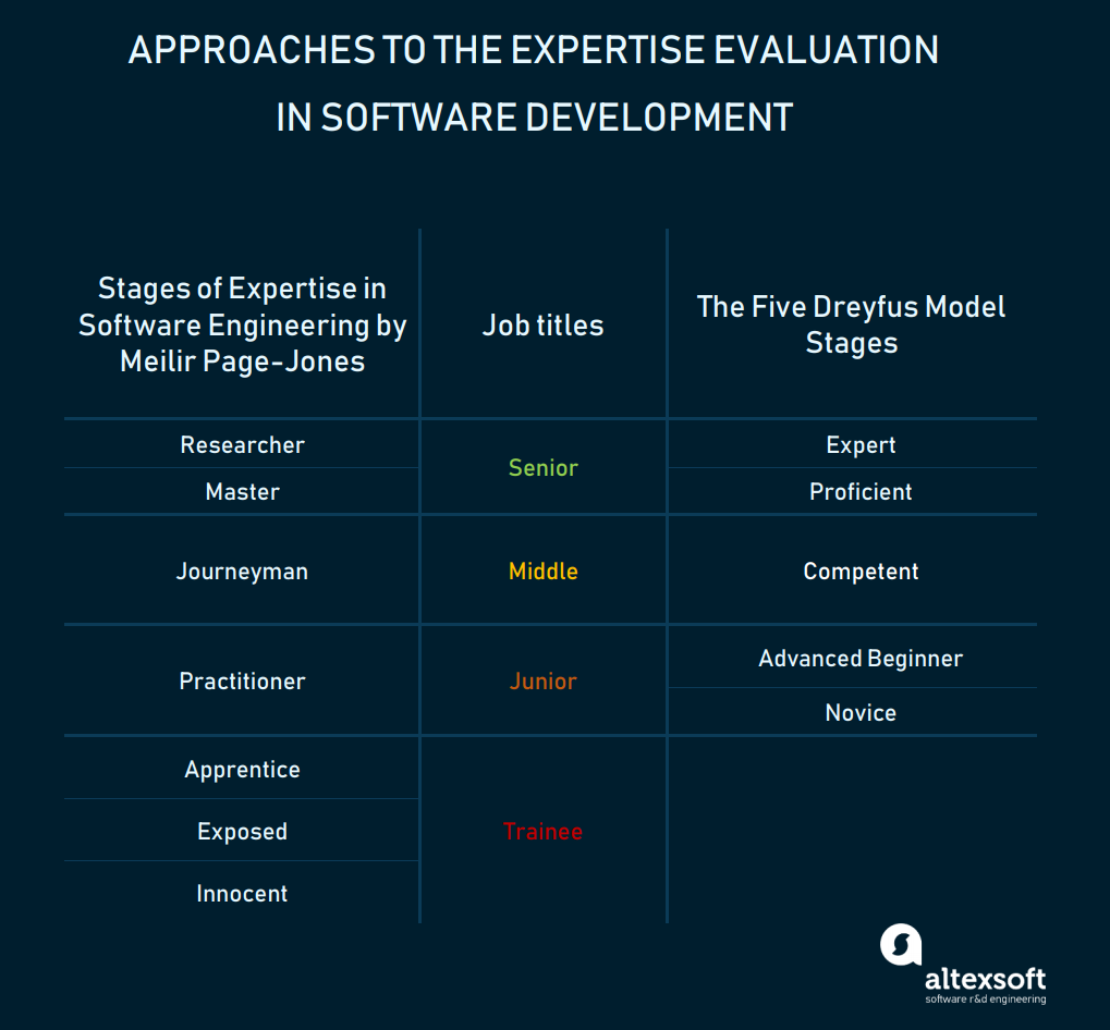 Approaches to expertise evaluation