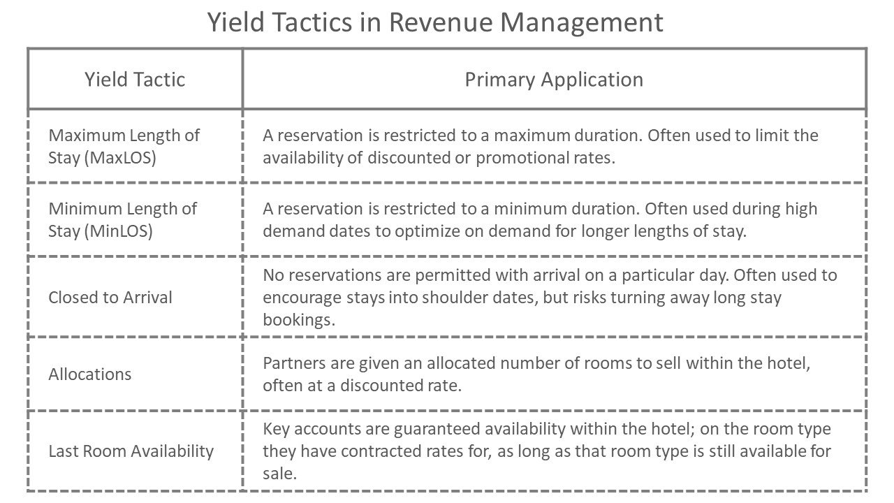yield management tactics
