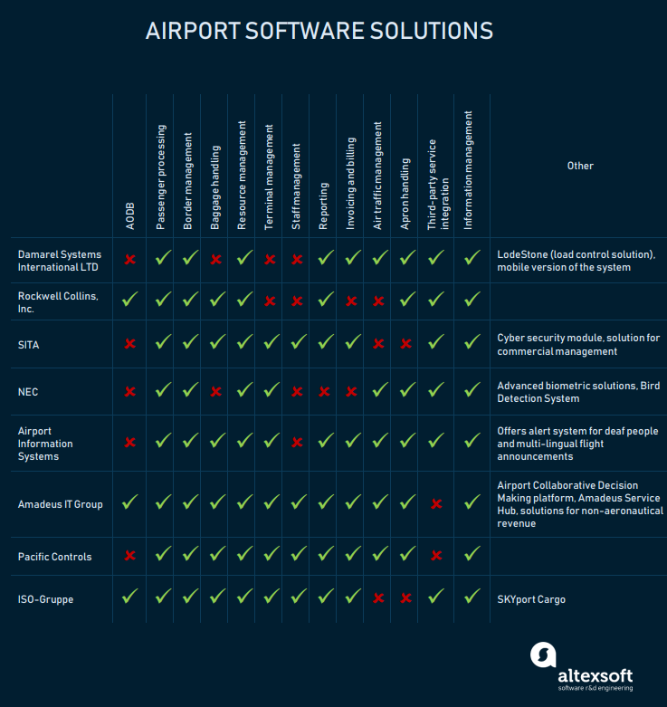 airport software solutions compared