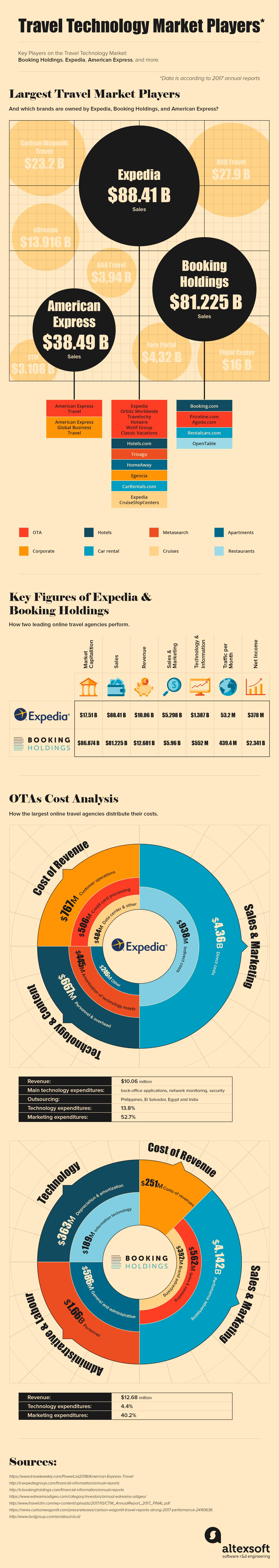 key travel technology market players