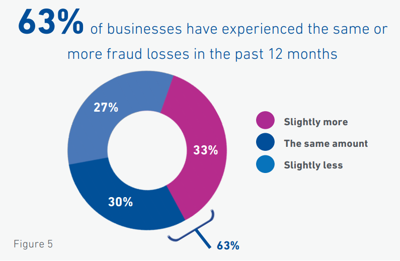 How to Choose Fraud Detection Software: Features
