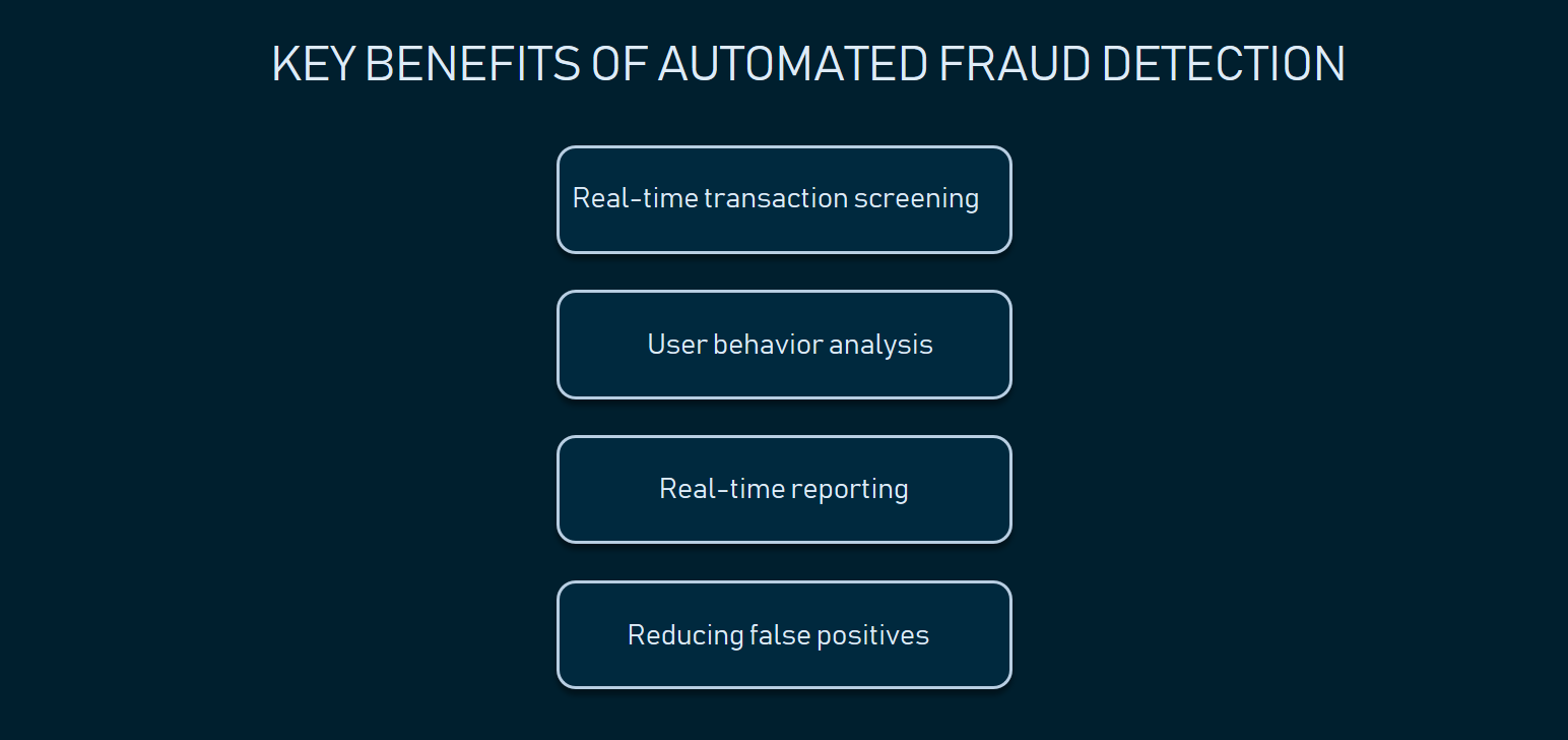 How to Choose Fraud Detection Software: Features, Characteristics