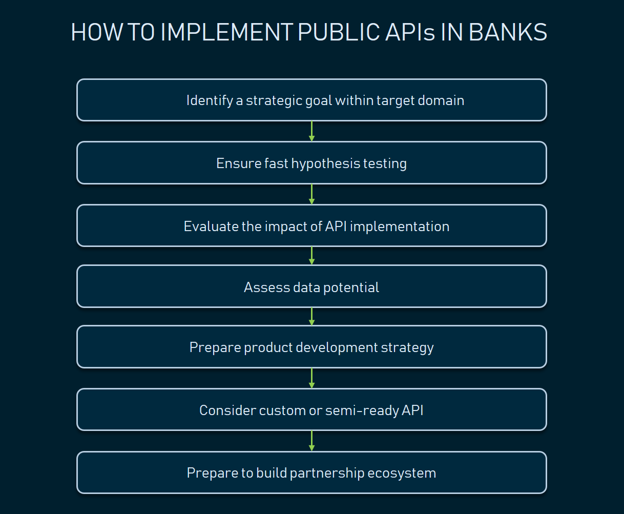 Open Banking and Financial APIs | AltexSoft