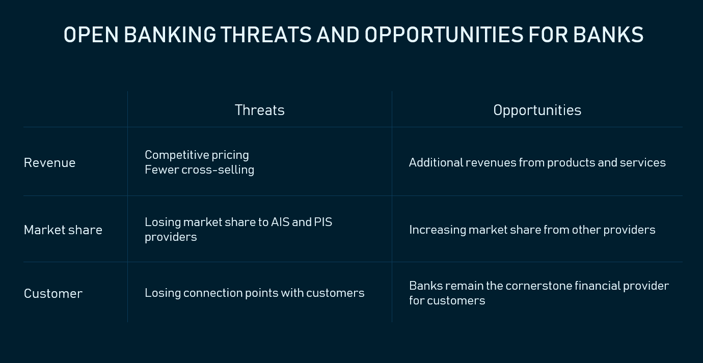 Open banking threats and opportunities