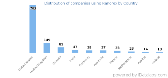 download ranorex spy