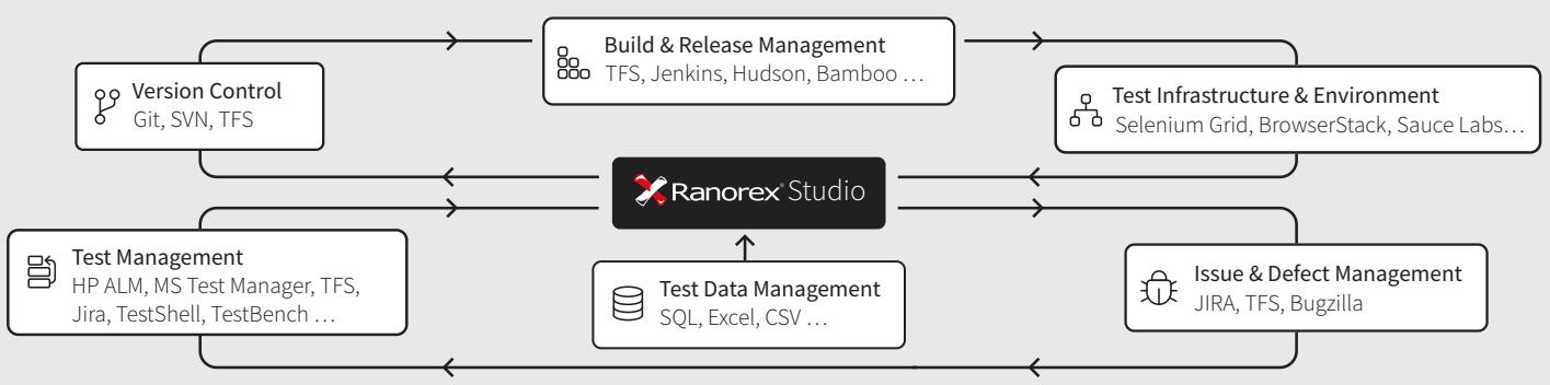 Ranorex integration