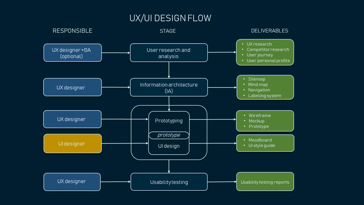 ux ui design flow